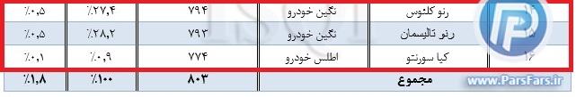 اسامی خودروهایی که کمترین رضایتمندی را در ایران دارند