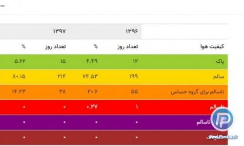 مقادیر مختلف شاخص کیفیت هوا نشان دهنده چه پیامی است؟